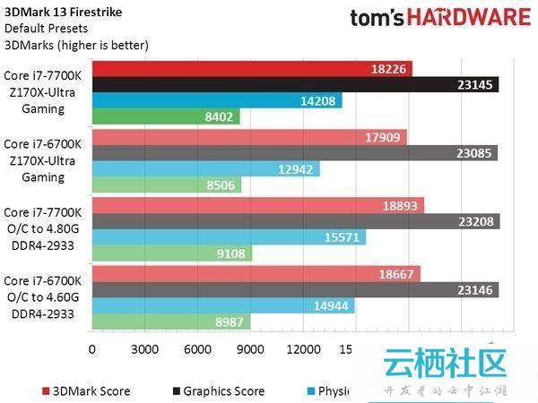 Intel七代酷睿i7-7700K性能测试跑分-intel i7 7700k