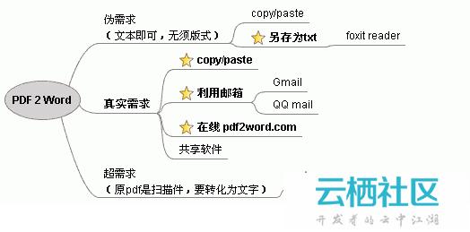 PDF转换成Word文档方法总结-word文档转换成pdf