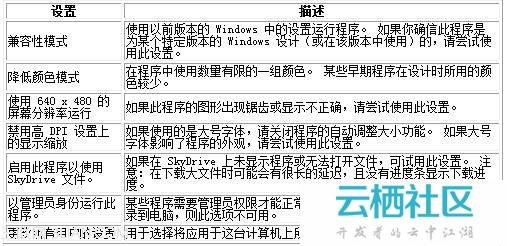 使旧版程序与此版本的 Windows 兼容-64版本windows不兼容