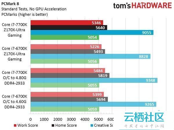 Intel七代酷睿i7-7700K性能测试跑分-intel 酷睿i7 7700hq