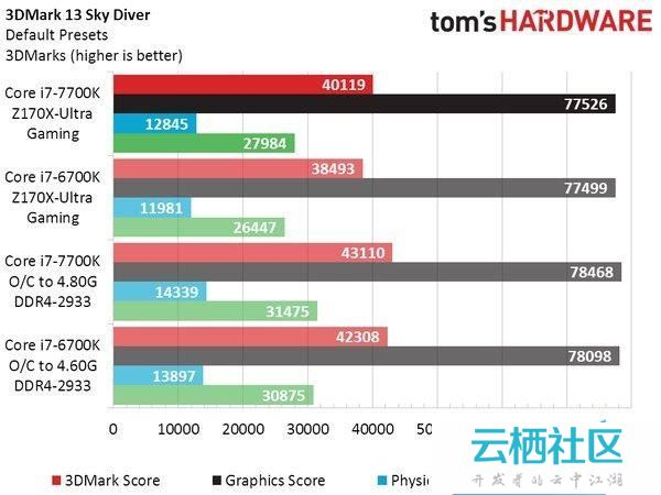Intel七代酷睿i7-7700K性能测试跑分-intel酷睿i77700k