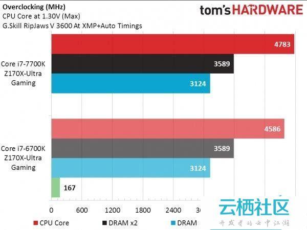 Intel七代酷睿i7-7700K性能测试跑分-intel酷睿i7 7700