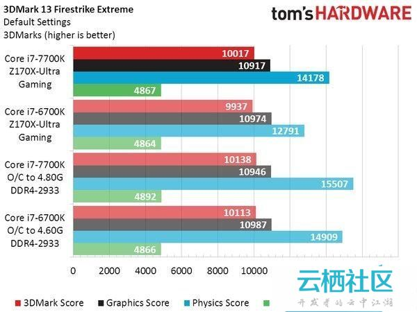 Intel七代酷睿i7-7700K性能测试跑分-intel 酷睿i7 7700k