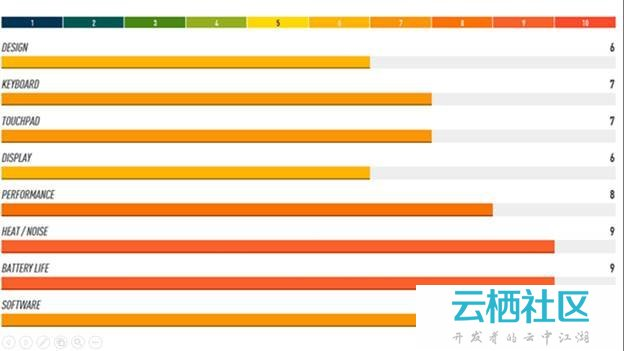 宏碁C720评测-宏碁acer tmp259评测